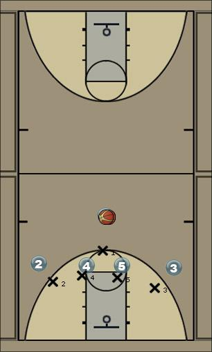 Basketball Play Knucklehead #4 Man Baseline Out of Bounds Play