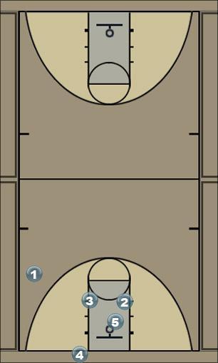 Basketball Play Corner Secondary Break