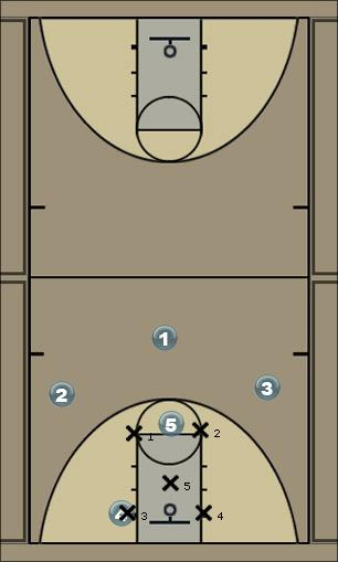 Basketball Play 1-3-1 Green Zone Play