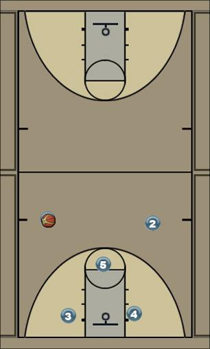 Basketball Play 1-3-1 White Man to Man Offense