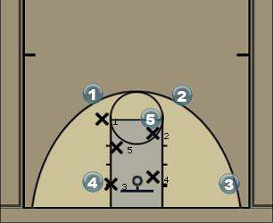 Basketball Play Odds Man to Man Offense