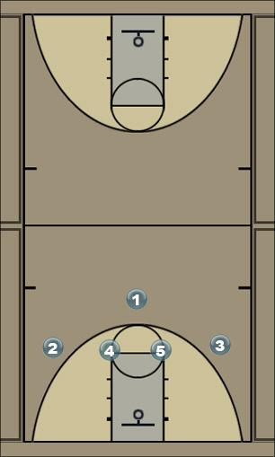Basketball Play 1-4 Wing Pass Man to Man Offense