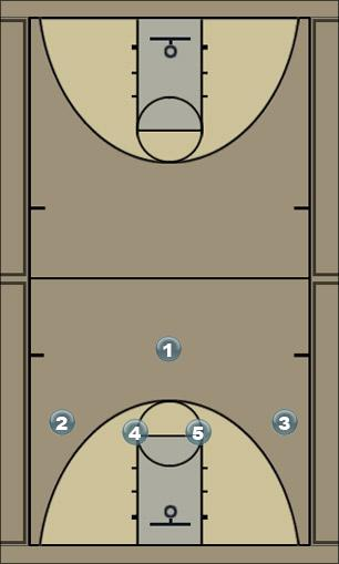 Basketball Play 1-4 Baseline Man to Man Offense