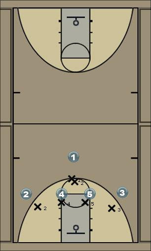 Basketball Play 1-4 Fist Man to Man Offense