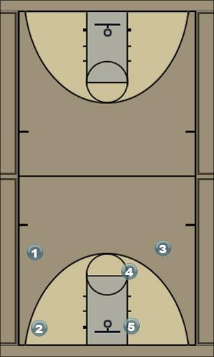 Basketball Play Offset Weak 1 Man to Man Offense