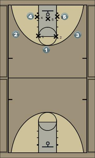 Basketball Play Texas 3 Zone Play