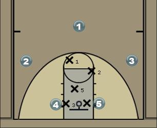 Basketball Play Play 4 Zone Play