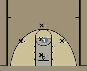 Basketball Play Zone D Defense