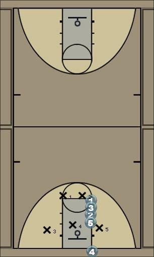 Basketball Play Ofensiva para sacar el balon - posiciones Zone Baseline Out of Bounds