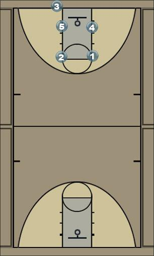 Basketball Play Screen Screener Man Baseline Out of Bounds Play