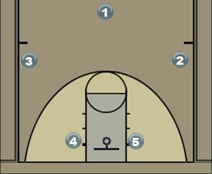 Basketball Play corner box Man Baseline Out of Bounds Play