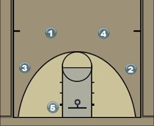 Basketball Play Reid Corner Man Baseline Out of Bounds Play