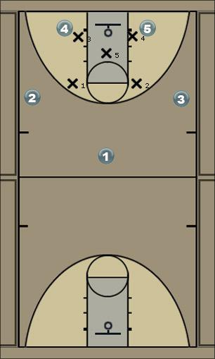 Basketball Play MOTION offese - vs. man Man to Man Offense