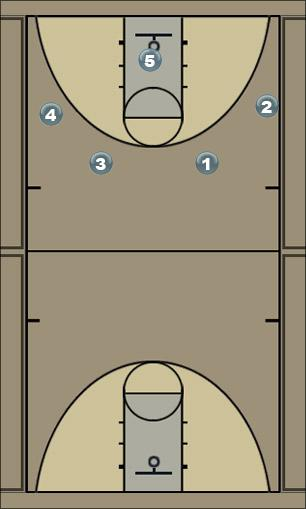 Basketball Play 4 motion  Man to Man Offense