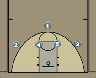 Basketball Play screen and zone play Zone Play