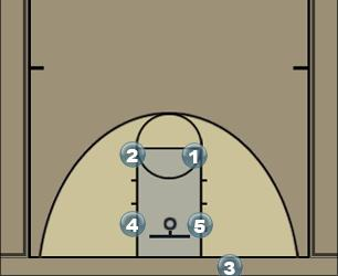 Basketball Play Stack Motion Man to Man Offense