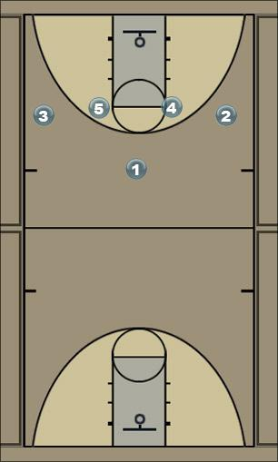 Basketball Play Basic Carolina Motion Man to Man Offense