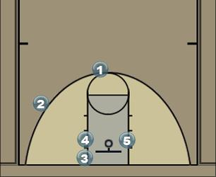 Basketball Play Line OB Sideline Out of Bounds