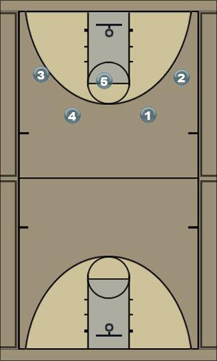 Basketball Play Reid Motion Man to Man Offense