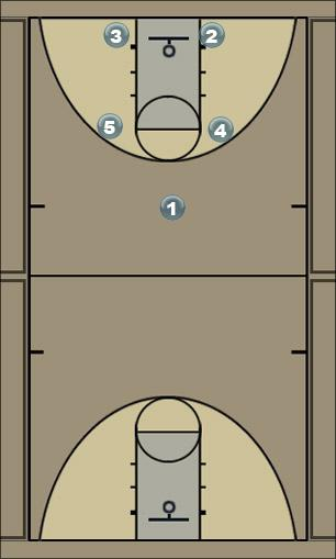 Basketball Play red offense vs  Man to Man Offense