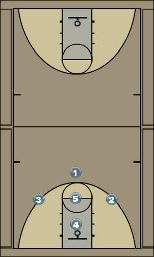 Basketball Play Man OB Color Man Baseline Out of Bounds Play