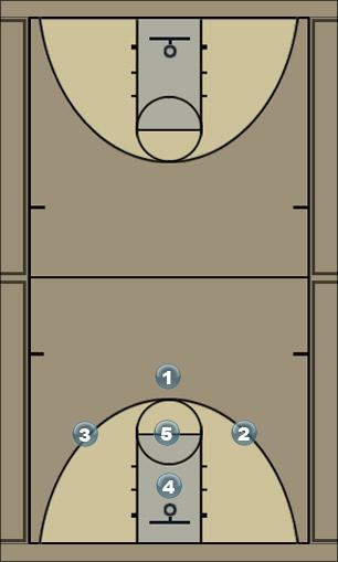 Basketball Play RCS fast break Secondary Break