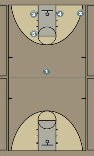 Basketball Play TIGER/FLEX (modified) Man to Man Offense