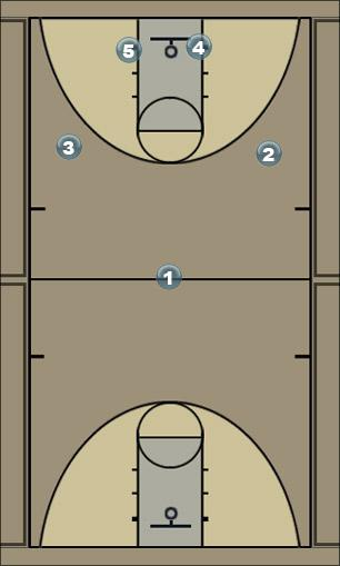Basketball Play Motion Zone Zone Play