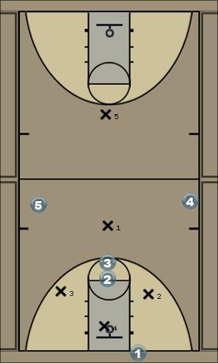 Basketball Play 4 high wing entry Man to Man Offense