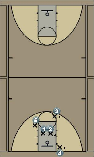 Basketball Play p Man Baseline Out of Bounds Play
