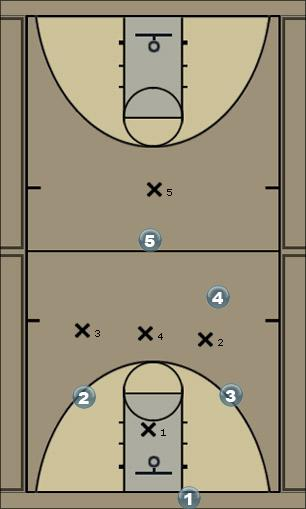 Basketball Play Bow wide 1 Man Baseline Out of Bounds Play