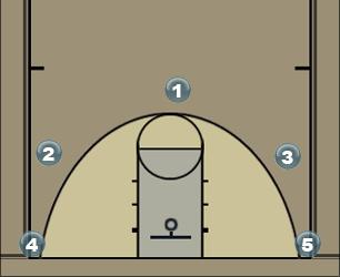 Basketball Play deep Man Baseline Out of Bounds Play