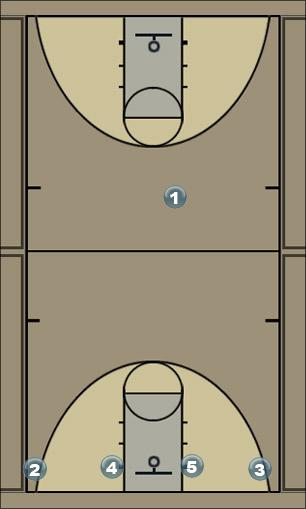 Basketball Play score Man Baseline Out of Bounds Play