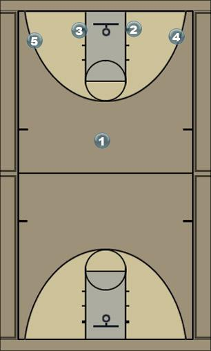 Basketball Play Motion Option 2 Man to Man Offense