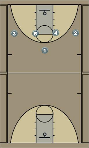 Basketball Play dmo Man to Man Offense