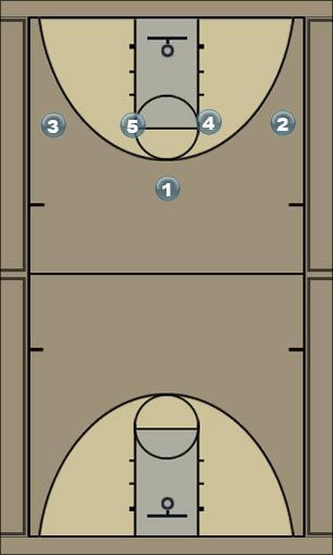 Basketball Play orange men  Zone Play