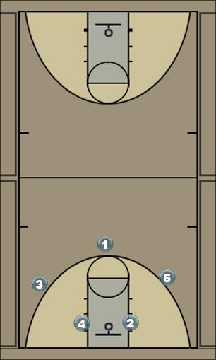 Basketball Play high low Man to Man Offense