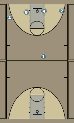 Basketball Play 5 Spider Spread Zone Play