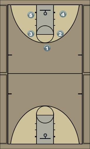 Basketball Play High p&r wwith double screen for 2 Quick Hitter