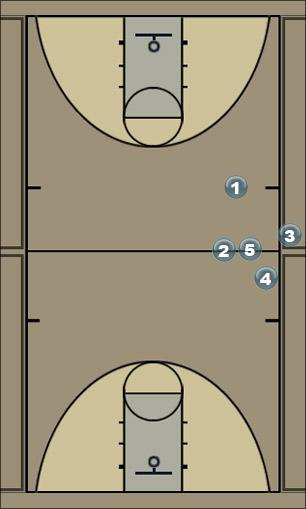 Basketball Play seem Man Baseline Out of Bounds Play
