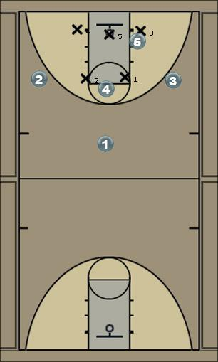 Basketball Play 5 Spider Spread (option 2) Zone Play