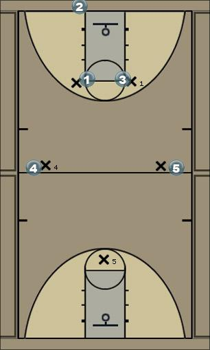 Basketball Play 2-2-1 press break Zone Press Break