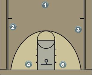 Basketball Play Stack (Option 1) Man Baseline Out of Bounds Play
