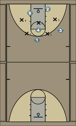 Basketball Play zone off Zone Play