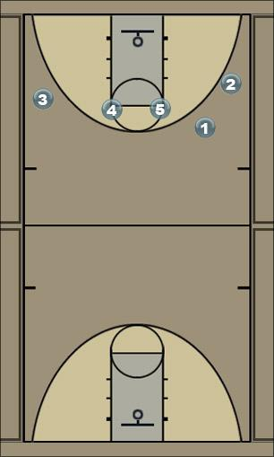 Basketball Play ice box Man to Man Offense