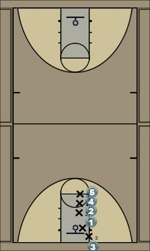 Basketball Play Stack (Option 3) Man Baseline Out of Bounds Play