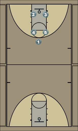 Basketball Play Scoops Motion Play Man to Man Offense