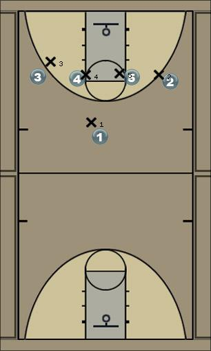Basketball Play Tiger 1 Man to Man Offense
