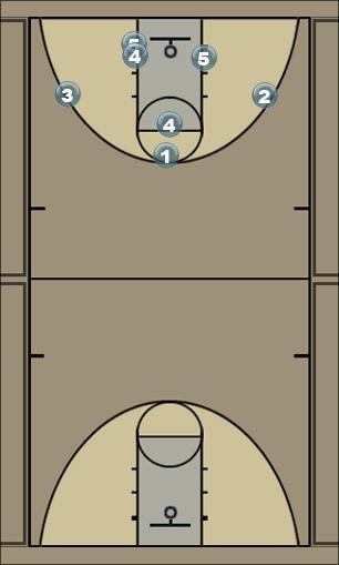 Basketball Play pass and screen away Man Baseline Out of Bounds Play
