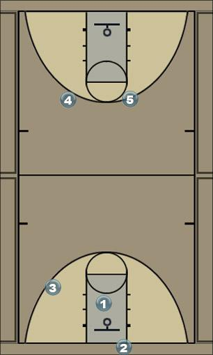 Basketball Play TIGER 1 Man to Man Set